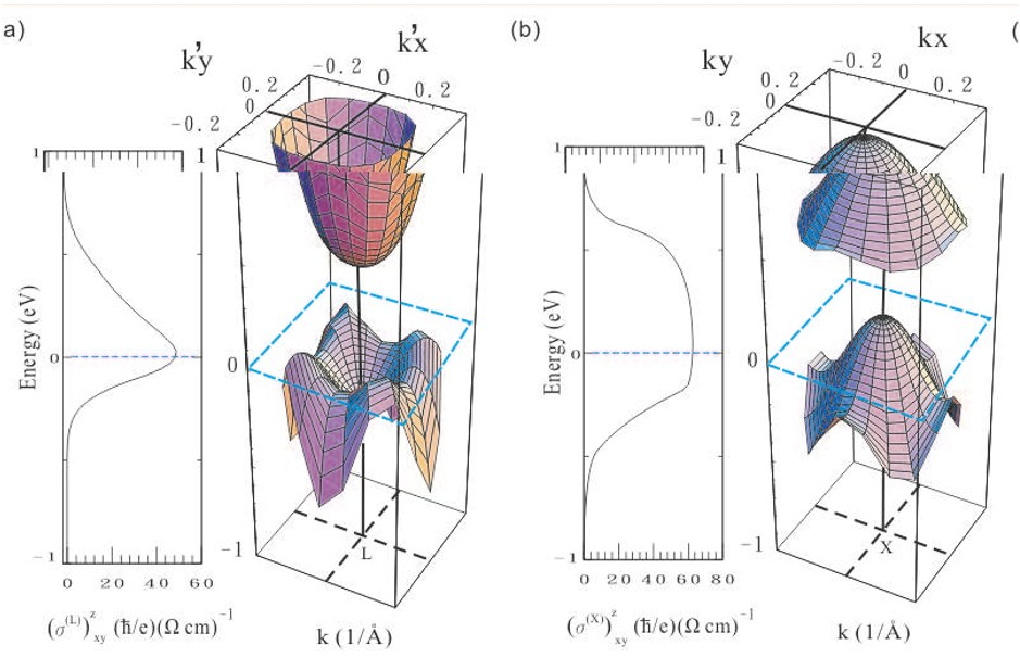 PDF] Intrinsic spin Hall effect in platinum: first