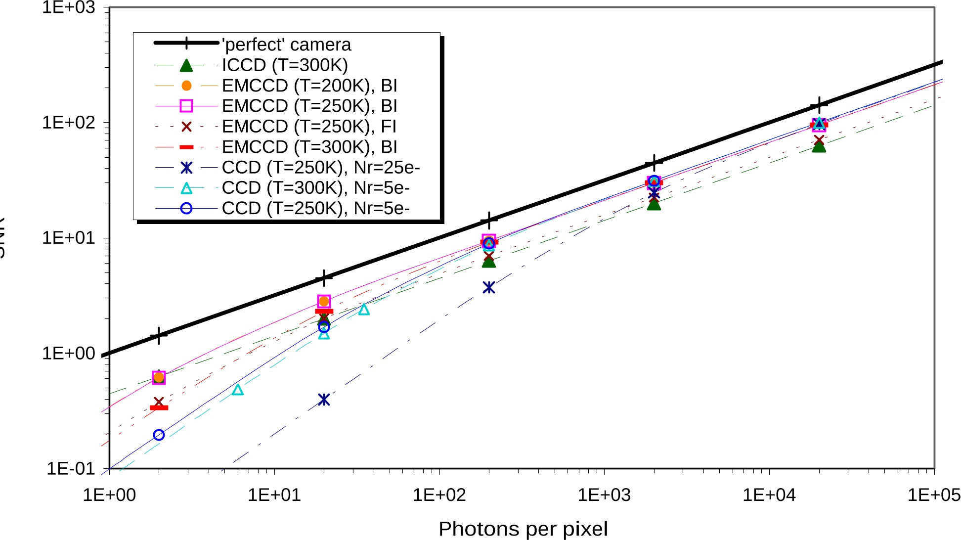 PDF] Noise performance comparison of ICCD with CCD and EMCCD cameras