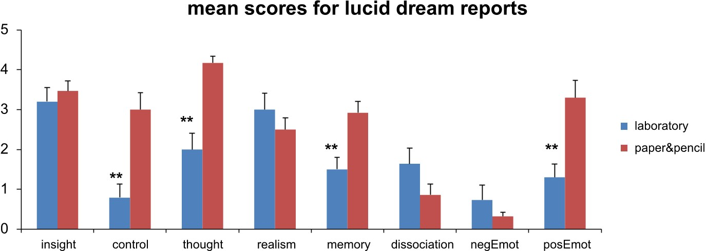 PDF] Measuring consciousness in dreams: The lucidity and