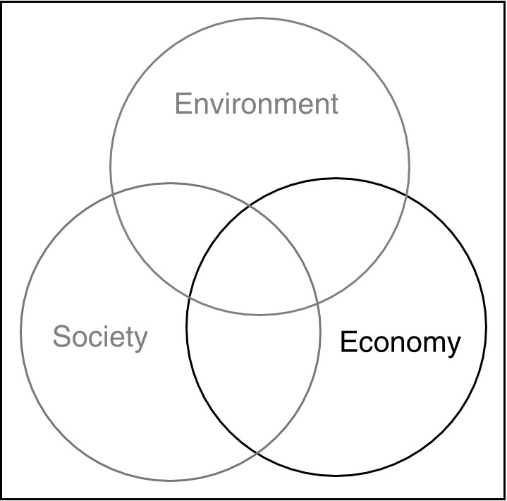 Resultado de imagem para Environment, economy and society: fitting them together into sustainable development