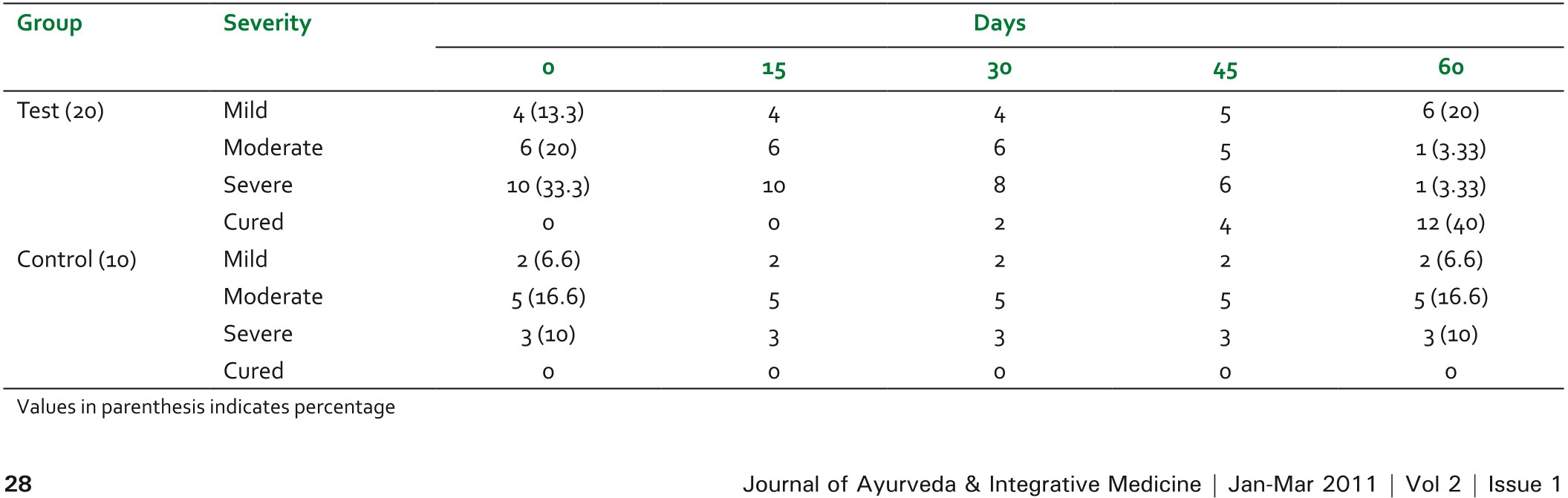 Clinical evaluation of efficacy of Majoon Ushba and Roghane Hindi in