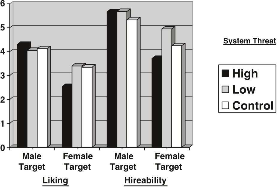 Pdf Status Incongruity And Backlash Effects Defending The Gender