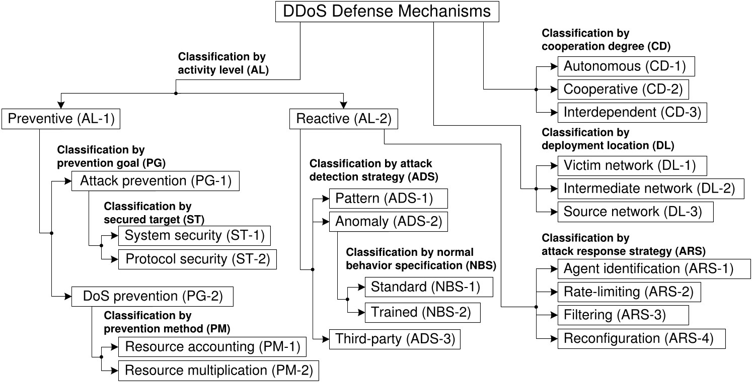 Pdf A Taxonomy Of Ddos Attack And Ddos Defense Mechanisms Scinapse