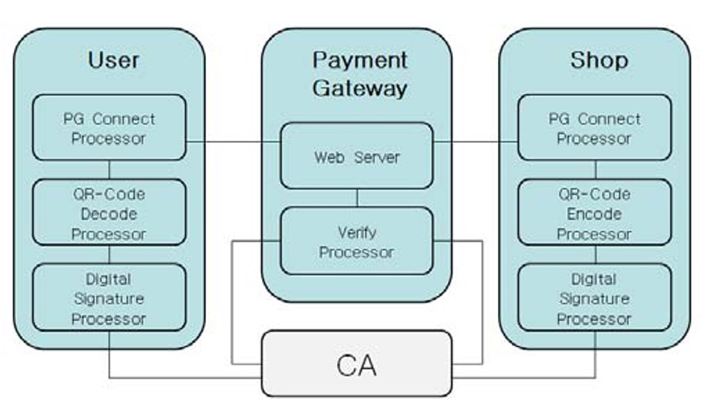 PDF] Secure quick response-payment(QR-Pay) system using mobile