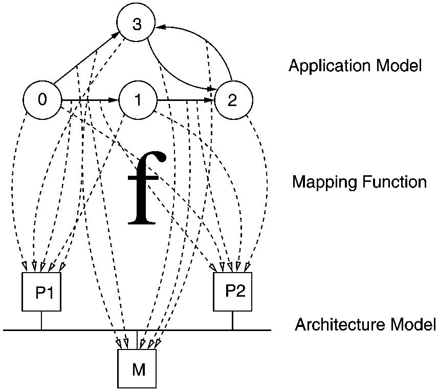Pdf Multiobjective Optimization And Evolutionary Algorithms For The Application Mapping Problem In Multiprocessor System On Chip Design Scinapse