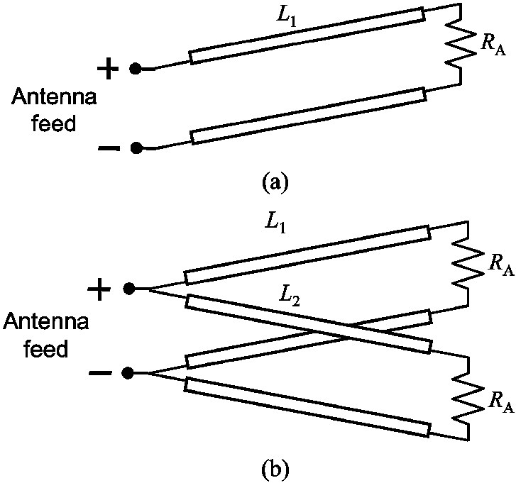 PDF] A Miniature Quadrifilar Helix Antenna for Global Positioning