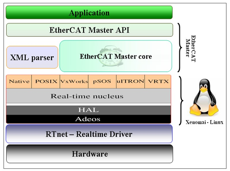 PDF] Real-time EtherCAT Master Implementation on Xenomai for a Robot