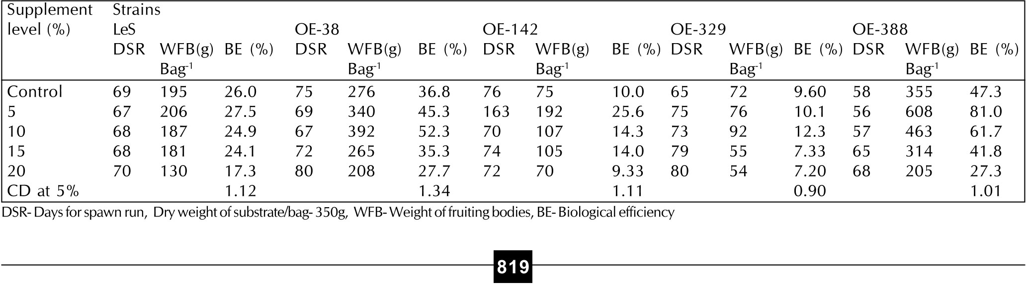 PDF] EFFECT OF SUPPLEMENTATION OF WHEAT BRAN ON THE