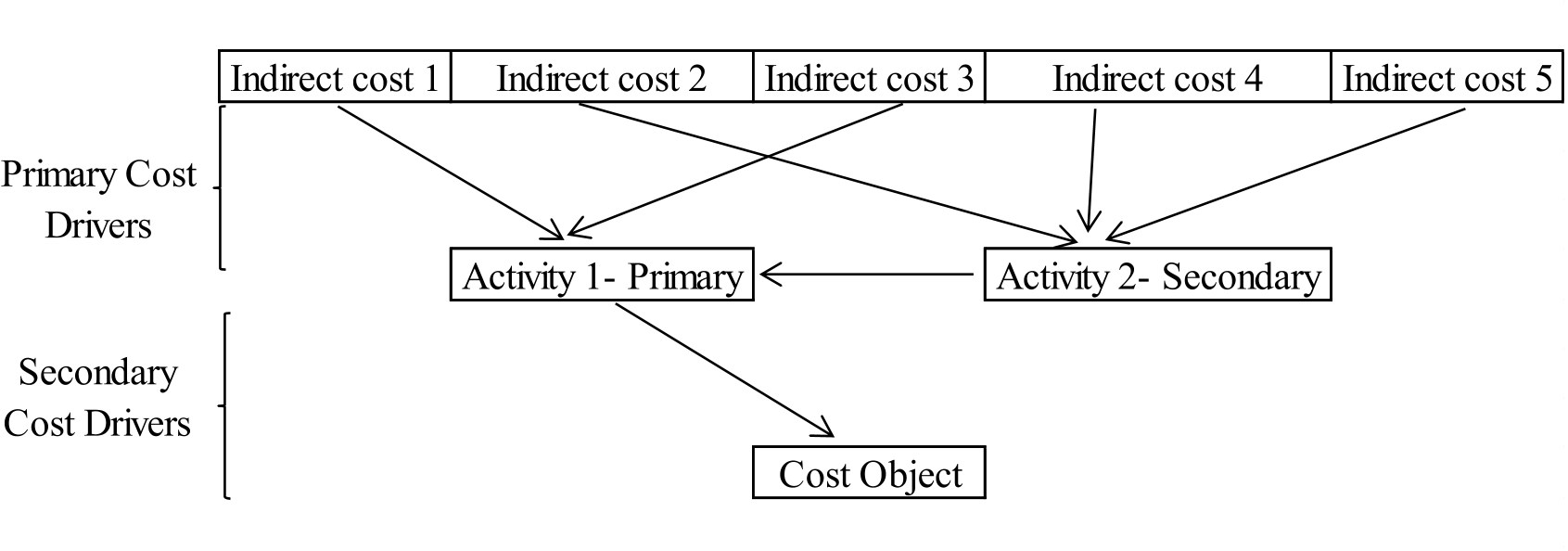 Pdf Designing An Activity Based Costing System For A Specialty Retail Store Scinapse