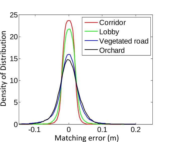 PDF] LOAM: Lidar Odometry and Mapping in Real-time | Scinapse