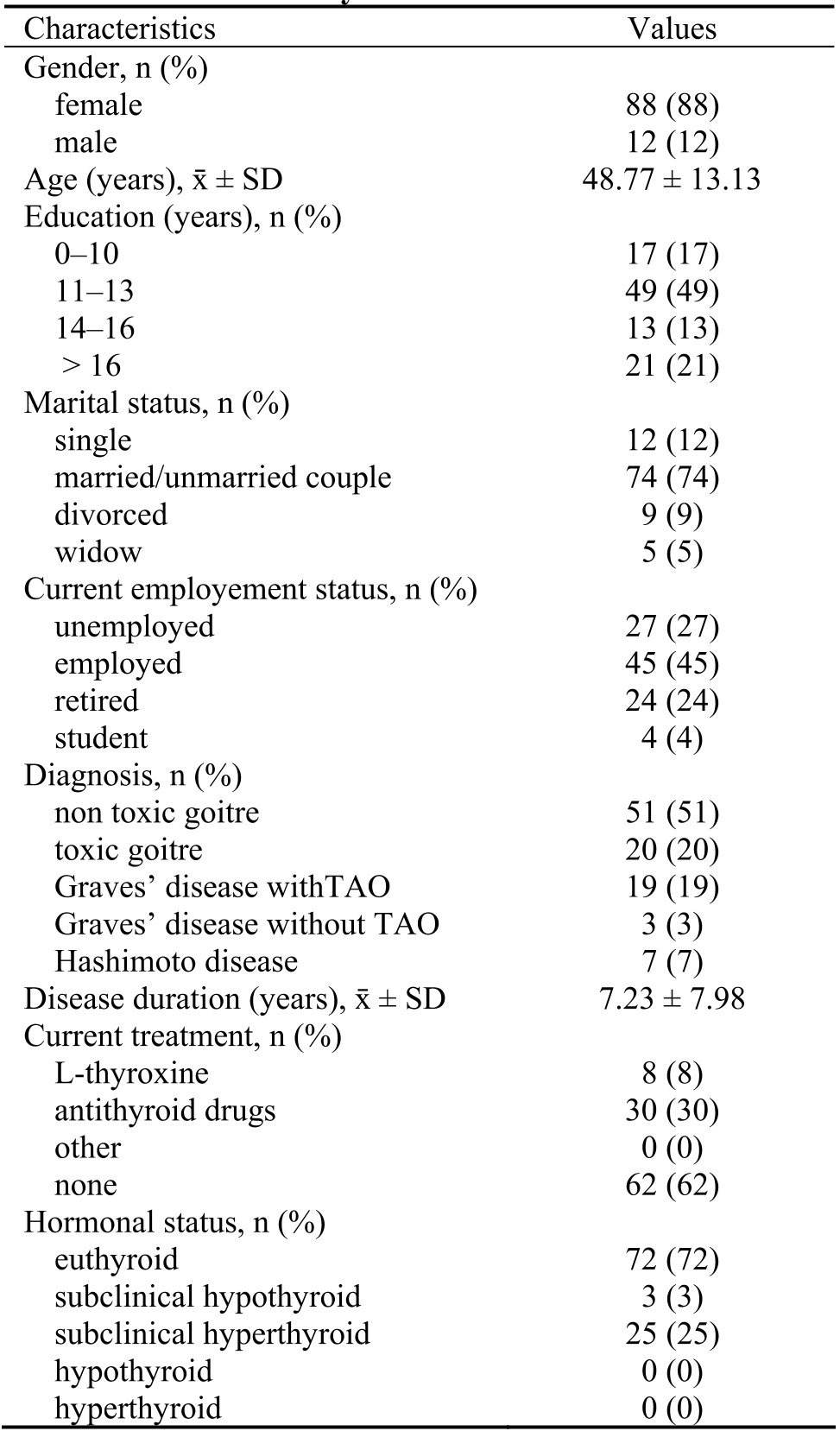 Pdf Validation And Cross Cultural Adaptation Of The Questionnaire Thypro In Thyroid Patients In Serbia Scinapse