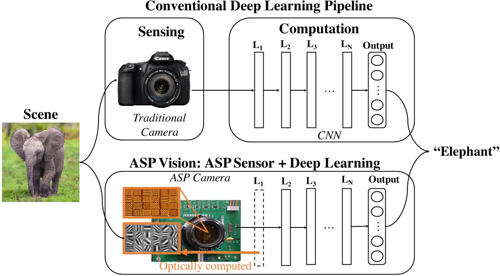 PDF] ASP Vision: Optically Computing the First Layer of