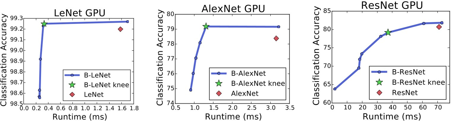 PDF] BranchyNet: Fast inference via early exiting from deep