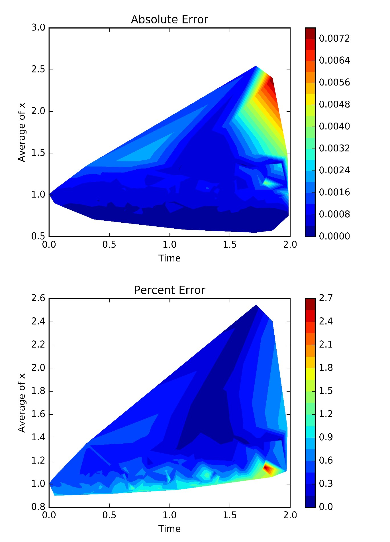 PDF] DGM: A deep learning algorithm for solving partial differential